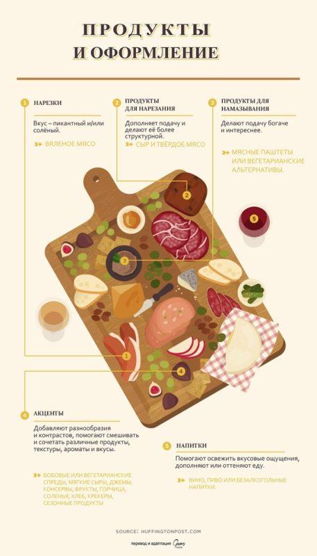 закуски, подача закусок, мясные закуски подача, холодные закуски, нарезки, мясная тарелка, закуски на доске, секреты подачи, красивая подача закусок