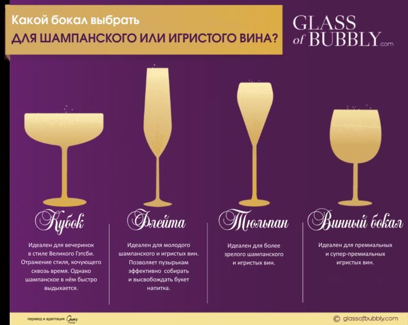 подача шампанского, подача игристых вин, закуски к шампанскому, с чем подавать шампанское, шампанское бокалы, шампанское и еда, бокалы для шампанского и игристых вин