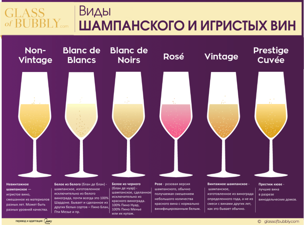 подача шампанского, подача игристых вин, закуски к шампанскому, с чем подавать шампанское, шампанское бокалы, шампанское и еда, виды шампанского и игристых вин