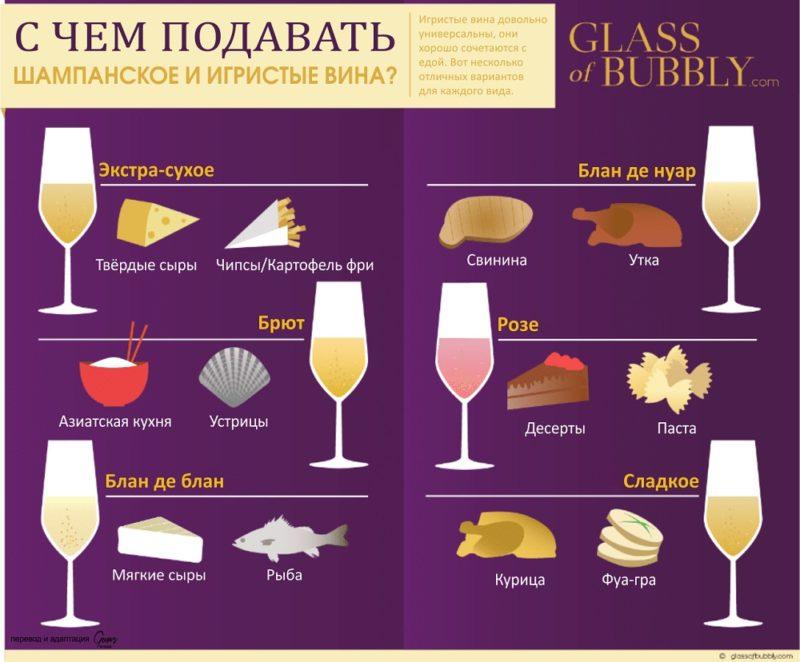 подача шампанского, подача игристых вин, закуски к шампанскому, с чем подавать шампанское, шампанское бокалы, шампанское и еда, сочетание шампанского и игристых вин с едой