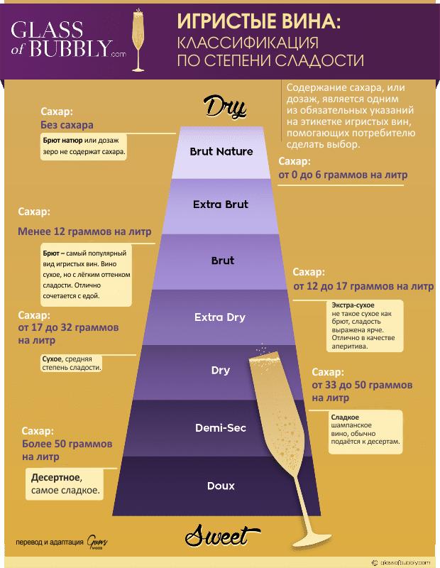 подача шампанского, подача игристых вин, закуски к шампанскому, с чем подавать шампанское, шампанское бокалы, шампанское и еда, степень сладости шампанского и игристых вин