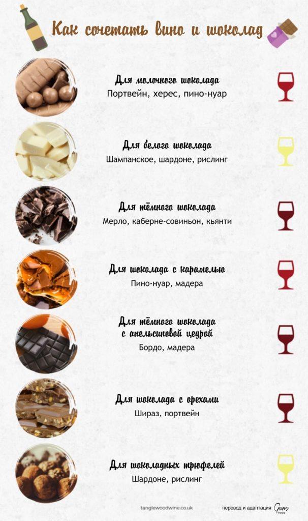 вино и шоколад, сочетать вино и шоколад, подача вина, вино и десерты